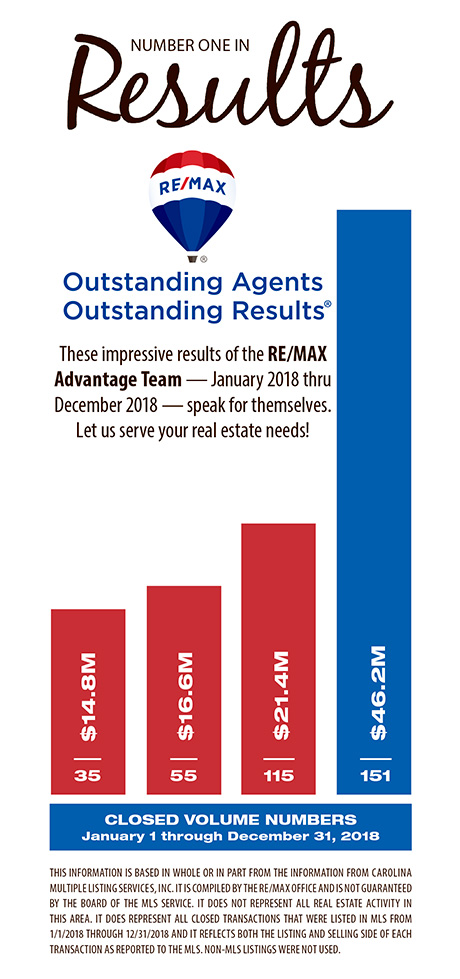 Why Remax Tryon 2018